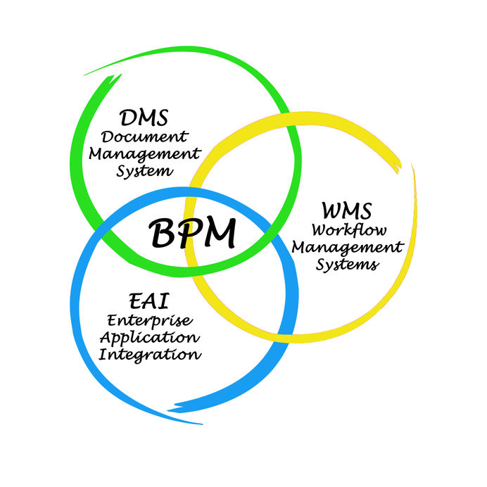 Image of  what Business Process Management is - the intersection of workflow management. document management and application integration.
